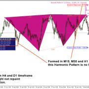 Repainting Harmonic Pattern and Non Repainting Harmonic Pattern