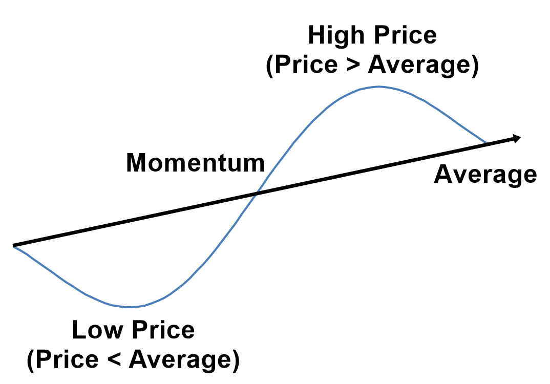 Mean reversion and momentum trading